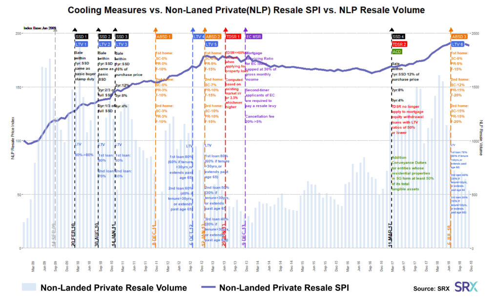 prices of private properties in response to cooling measures