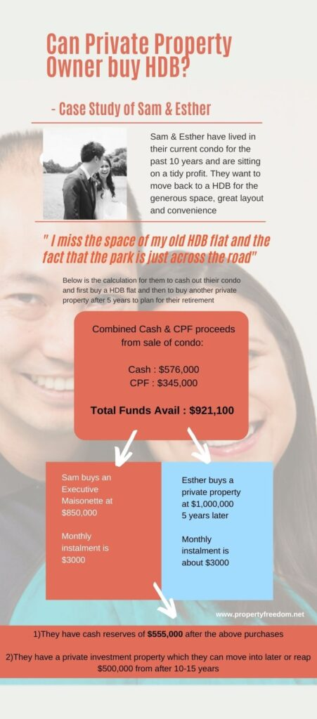 can condo owner buy hdb